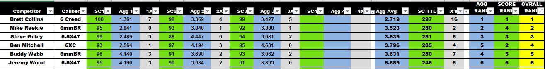 August Open Bi Pod Results