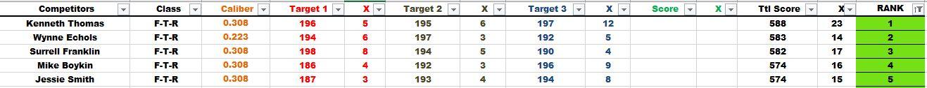 FTR Scores