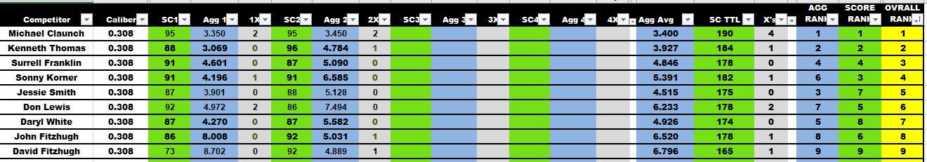 FTR Results